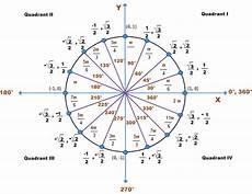 Pi Angle Chart Trigonometric Functions Of Any Angle Trigonometry Socratic