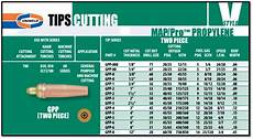 Oxy Acetylene Torch Tip Chart Victor Torches