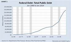 Us Debt Burden Chart The U S Debt Why It Will Continue To Rise