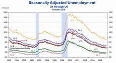 U5 Unemployment Chart What Is U 6 Unemployment