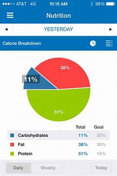 Your Pie Nutrition Chart How To Manipulate Your Pie Chart Weightwise