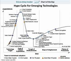 Gartner Chart Technology Chart Of The Day Here Comes The Twitter Backlash