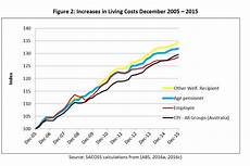 Cost Of Living Chart By Year Relative Cost Of Living Rises For Various Groups Over 10