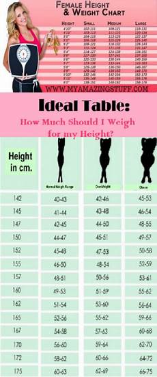 Ladies Height And Weight Chart Ideal Table How Much Should I Weigh For My Height