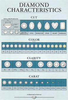Real Size Diamond Chart Diamond Characteristics With Images Diamond Facts