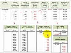 Amortization Of Bond Premiums Bond Issued At Discount Accounting Detailed For