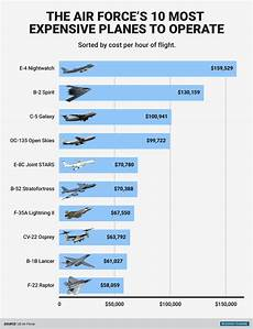 Airman Pay Chart 2016 Air Force Plane Cost Per Flight Hour Chart Business Insider