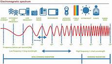 Bluetooth Headset Radiation Chart Misleading With Science The 2012 Mthr Study Syb