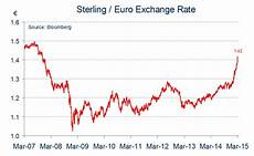 Euro Us Dollar Exchange Rate Chart Euro On Slide With Momentum Suggesting More Weakness To