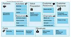 Canvas Business Model The Triple Layered Business Model Canvas A Tool To