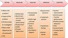 Six Sigma Dmaic Six Sigma Six Sigma Principles Six Sigma Approach