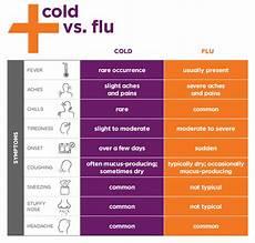 Cold Versus Flu Symptoms Chart Flu Treatment Near Me Medexpress Urgent Care