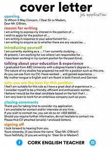 Structure Of A Good Cover Letters Knowledge Seeker S Blog