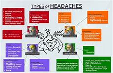 Dehydration Headache Location Chart Headaches March 2015