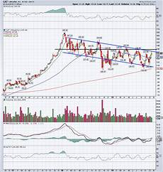 Weekly Stock Charts Caterpillar Stable After Earnings Miss Now What Thestreet