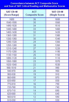 Shsat Score Conversion Chart Sat Vs Act What Are Differences And Which One To Choose