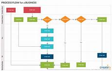 Workflow Chart Template What Is A Workflow A Step By Step Guide With Editable