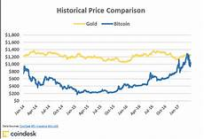 Chart Price Of Bitcoin Charts Bitcoin S Golden Price Streak Comes To A Close