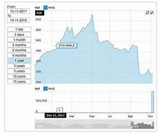 Royal Mail Share Price Chart Royal Mail S Profits Plunge As Number Of Letters People