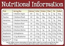 Nutrition Chart Brehm S Blog Dr Decuypere S Nutrient Charts