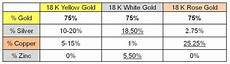 Gold Percentage Chart Myths About Gold Diamond You Don T Believe It To Be True