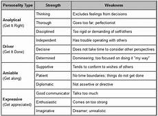 Leadership Strengths And Weaknesses List Leadership Strengths Do You Overuse Them Vondrell