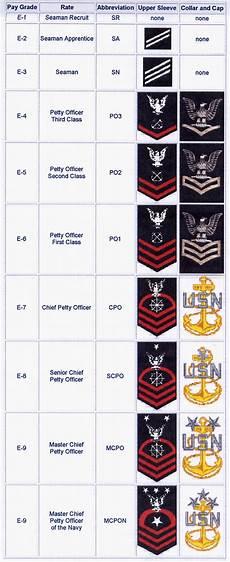 Navy Enlisted Ranks Chart Navy Ranks