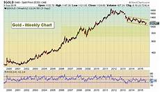 Gold Chart Today Gold Prices Flat After Friday Jobs Report Fed Up Next
