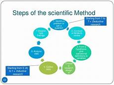 Research Design In Sociology In Addition To Employing The Scientific Method In Their