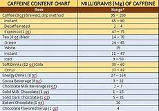 Caffeine Content Chart Caffeine Awareness Month A Wrap Up Of Lessons Learned