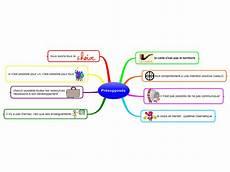 Definition De La Pnl Pnl Pr 233 Suppos 233 S Mind Map Biggerplate