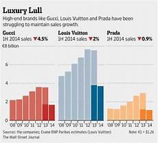 Gucci Group Stock Chart Gucci Louis Vuitton And Prada Haven Been Struggling To