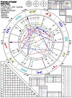 St Francis My Chart Astrology Of St Francis With Horoscope Chart Quotes