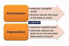 197 Intangible Assets Amortization Vs Depreciation Difference And Comparison