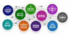 Network Types 10 Types Of Global Solution Networks Global Solution
