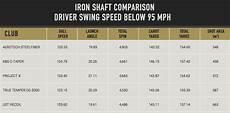 Swing Speed Shaft Flex Chart Driver Mygolfspy Labs Does The Shaft Matter