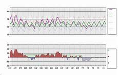 Panc Charts Panc Chart Daily Temperature Cycle