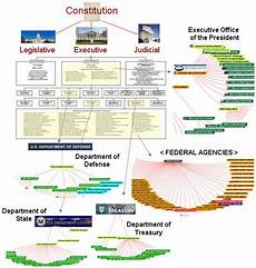 Us Government Org Chart Us Government Organization Of Departmwnts