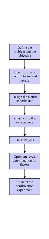 Taguchi Method The Procedure Of The Taguchi Method Download Scientific