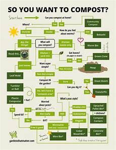 Composting Methods Infographic Choosing The Best Compost Method Gardens