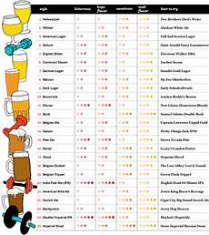 Malts Chart Exercise Your Know How Hungry Crowd Food Amp Wine