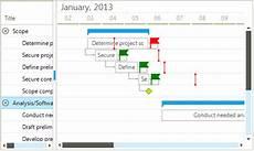 Telerik Gantt Chart Telerik Winforms Gantt Chart Control Telerik Ganttview