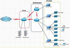 Building A Network Networking How Can I Present A Network Diagram On The