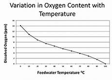Dissolved Oxygen Temperature Chart Boiler Water Treatment Service Steam Boiler Water