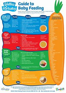 Weaning Food Chart Wattie S Guide To Baby Feeding Baby Feeding Chart Baby