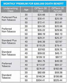 Term Insurance Rates Chart Best 30 Year Term Life Insurance Rates Compare Top