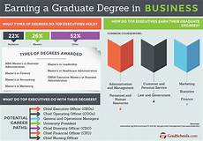 Masters Of Business Administration Jobs 2018 Best Business Graduate Programs Amp Schools