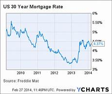 Wells Fargo Mortgage Rates Chart Wells Fargo Is Slicing 700 Jobs From Its Mortgage