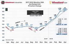Steel Price Per Pound Chart Q2 2018 Forecast Report Porter Pipe Amp Supply