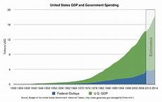 Government Charts And Graphs File Us Federal Outlay And Gdp Linear Graph Svg Wikipedia